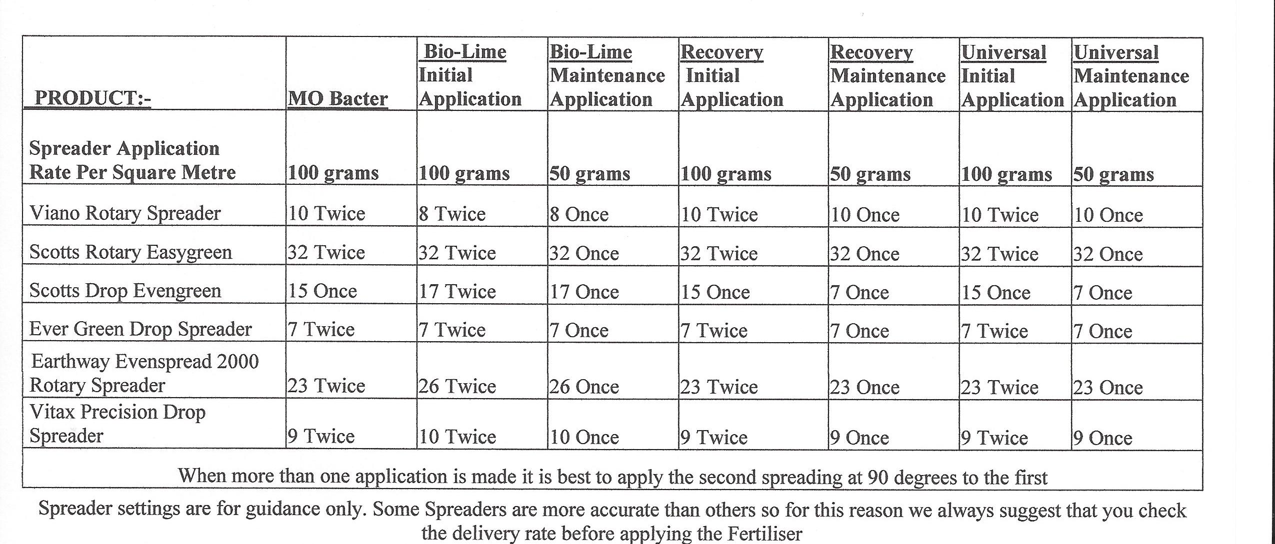 Lawn spreader settings for Viano fertiliser